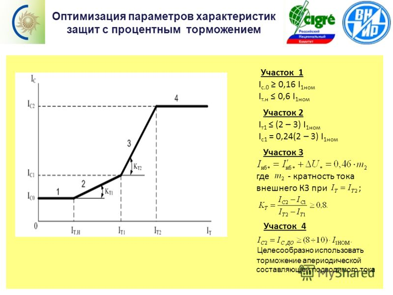 Содержание Оптимизация параметров характеристик защит с процентным торможением Участок 1 I с.0 0,16 I 1ном I т.н 0,6 I 1ном Участок 2 I т1 (2 – 3) I 1ном I с1 = 0,24(2 – 3) I 1ном Участок 3 где - кратность тока внешнего КЗ при ; Участок 4 Целесообраз