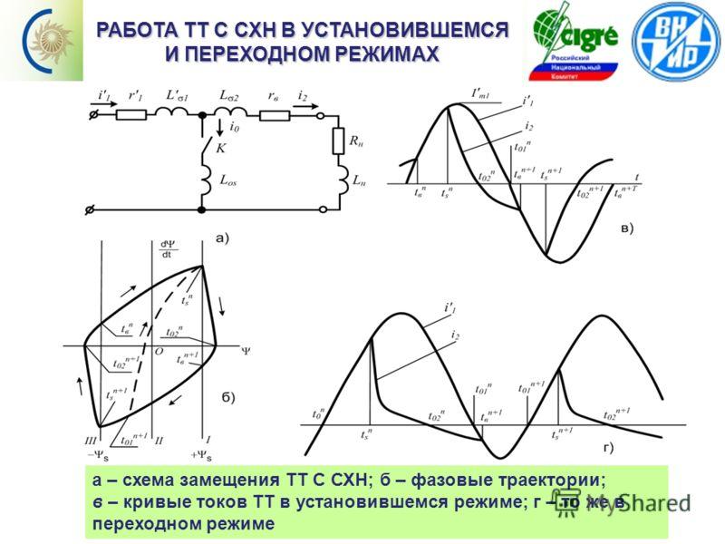 Содержание РАБОТА ТТ С СХН В УСТАНОВИВШЕМСЯ И ПЕРЕХОДНОМ РЕЖИМАХ а – схема замещения ТТ С СХН; б – фазовые траектории; в – кривые токов ТТ в установившемся режиме; г – то же в переходном режиме