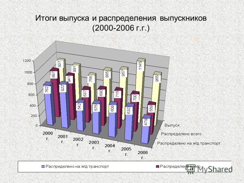 25 Итоги выпуска и распределения выпускников (2000-2006 г.г.)
