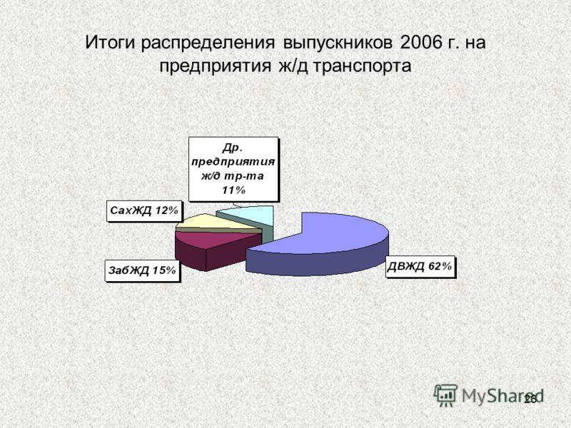 26 Итоги распределения выпускников 2006 г. на предприятия ж/д транспорта