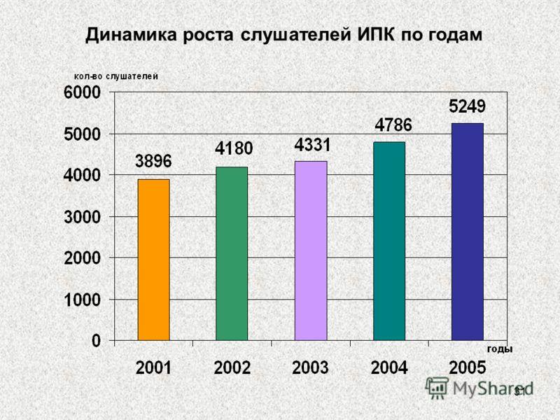 31 Динамика роста слушателей ИПК по годам