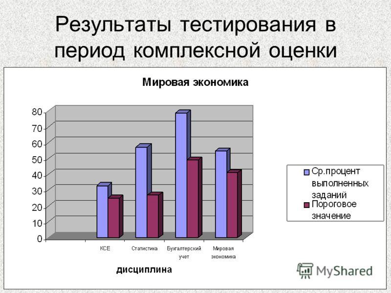 37 Результаты тестирования в период комплексной оценки