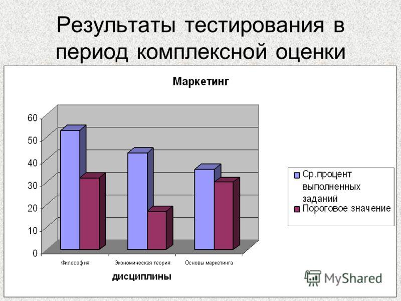 38 Результаты тестирования в период комплексной оценки