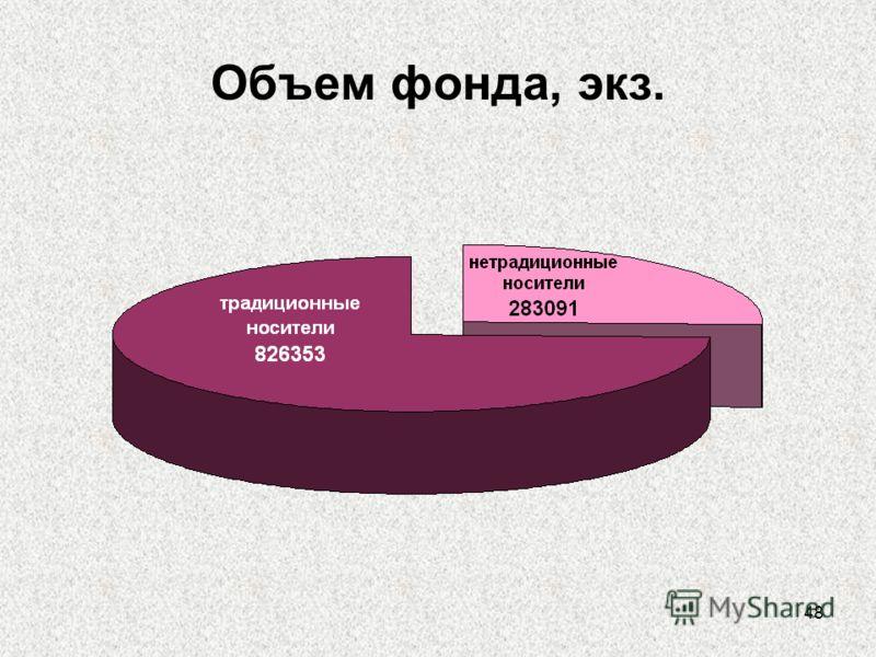 48 Объем фонда, экз.