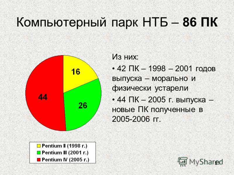 51 Компьютерный парк НТБ – 86 ПК Из них: 42 ПК – 1998 – 2001 годов выпуска – морально и физически устарели 44 ПК – 2005 г. выпуска – новые ПК полученные в 2005-2006 гг.