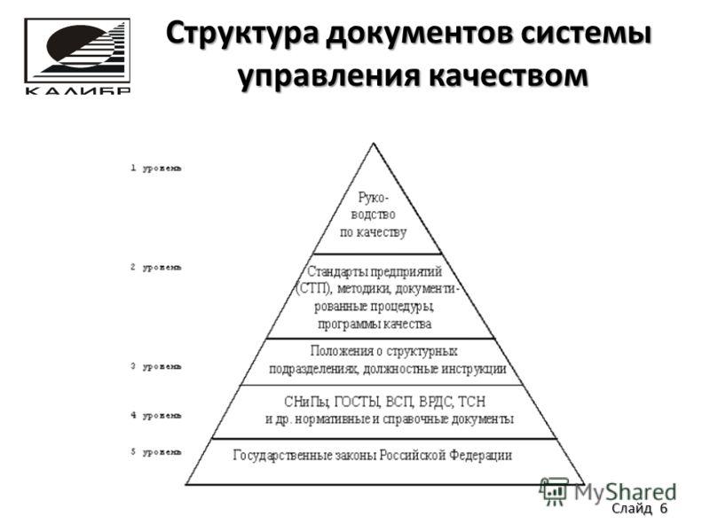Структура документов системы управления качеством Структура документов системы управления качеством Слайд 6