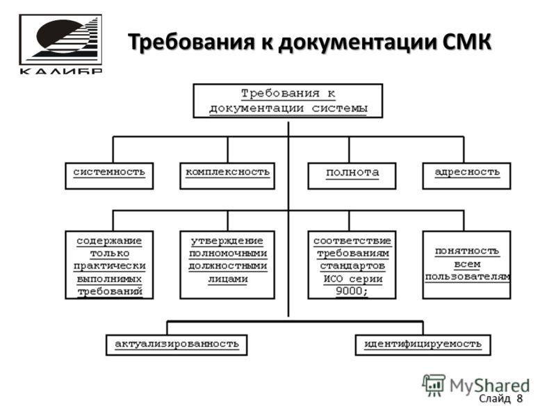 Требования к документации СМК Требования к документации СМК Слайд 8