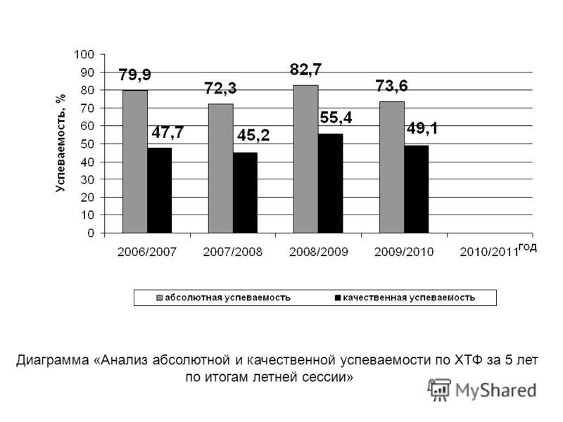 Диаграмма «Анализ абсолютной и качественной успеваемости по ХТФ за 5 лет по итогам летней сессии»