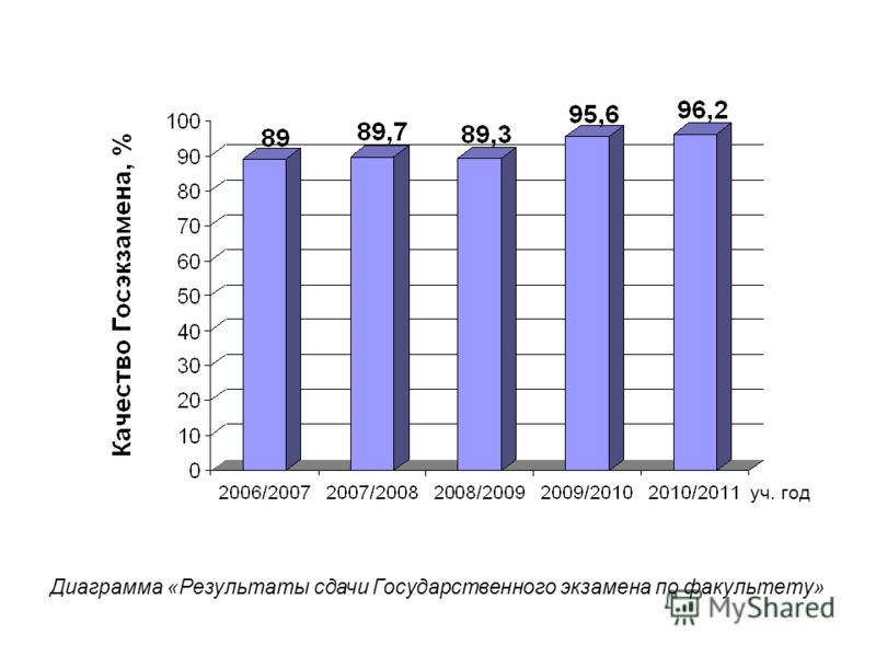 Диаграмма «Результаты сдачи Государственного экзамена по факультету» уч. год