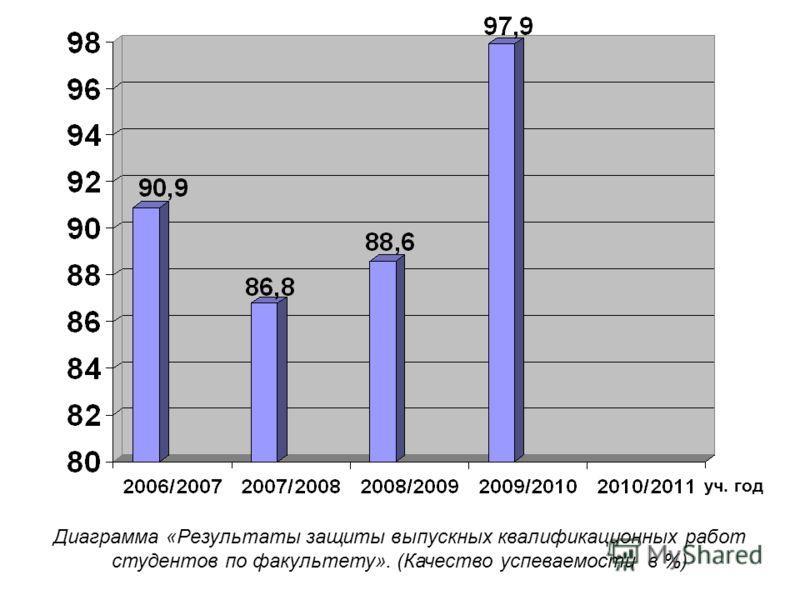 Диаграмма «Результаты защиты выпускных квалификационных работ студентов по факультету». (Качество успеваемости в %) уч. год
