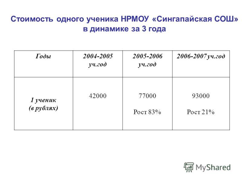 Стоимость одного ученика НРМОУ «Сингапайская СОШ» в динамике за 3 года Годы2004-2005 уч.год 2005-2006 уч.год 2006-2007 уч.год 1 ученик (в рублях) 4200077000 Рост 83% 93000 Рост 21%