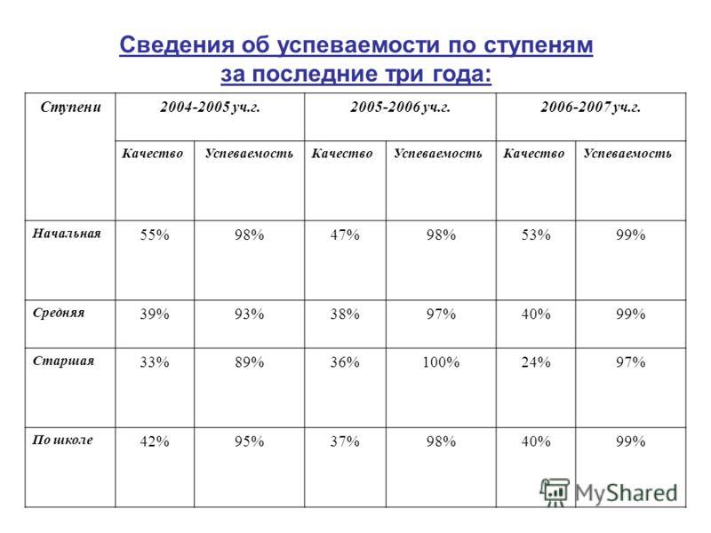 Сведения об успеваемости по ступеням за последние три года: Ступени2004-2005 уч.г.2005-2006 уч.г.2006-2007 уч.г. КачествоУспеваемостьКачествоУспеваемостьКачествоУспеваемость Начальная 55%98%47%98%53%99% Средняя 39%93%38%97%40%99% Старшая 33%89%36%100