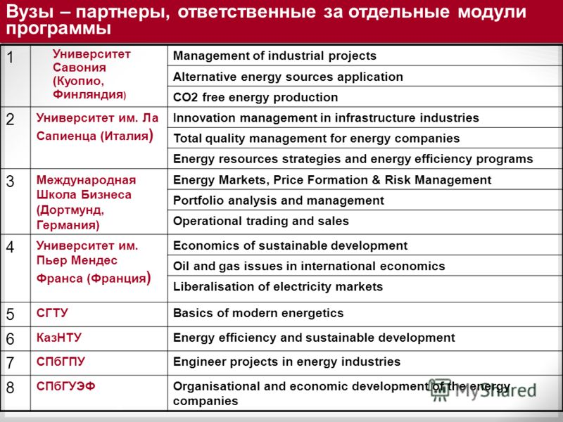 1 Университет Савония (Куопио, Финляндия ) Management of industrial projects Alternative energy sources application CO2 free energy production 2 Университет им. Ла Сапиенца (Италия ) Innovation management in infrastructure industries Total quality ma