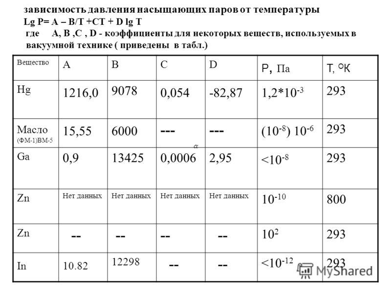 Газовые законы зависимость давления насыщающих паров от температуры Lg P= A – B/T +CT + D lg T где А, В,С, D - коэффициенты для некоторых веществ, используемых в вакуумной технике ( приведены в табл.) Вещество ABCD P, Па Т, О К Hg 1216,0 9078 0,054-8