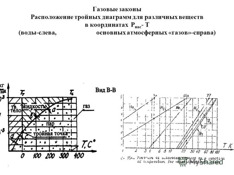 Газовые законы Расположение тройных диаграмм для различных веществ в координатах Р нас - Т (воды-слева, основных атмосферных «газов»-справа)