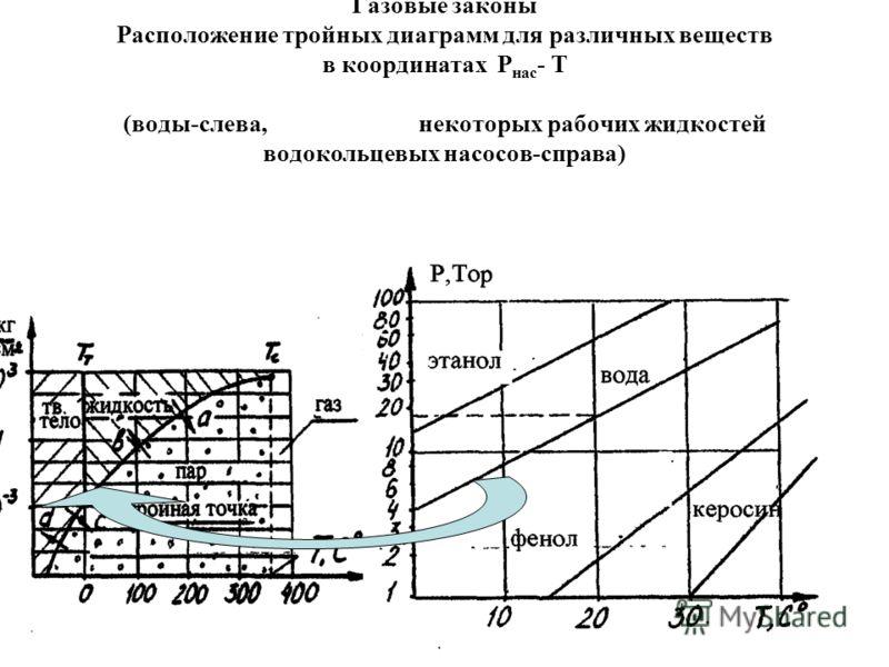 Газовые законы Расположение тройных диаграмм для различных веществ в координатах Р нас - Т (воды-слева, некоторых рабочих жидкостей водокольцевых насосов-справа)