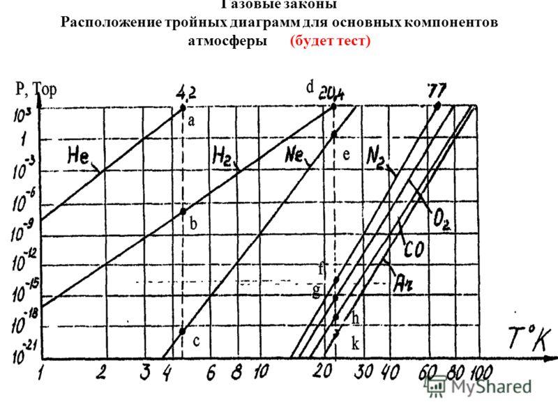 Газовые законы Расположение тройных диаграмм для основных компонентов атмосферы (будет тест)