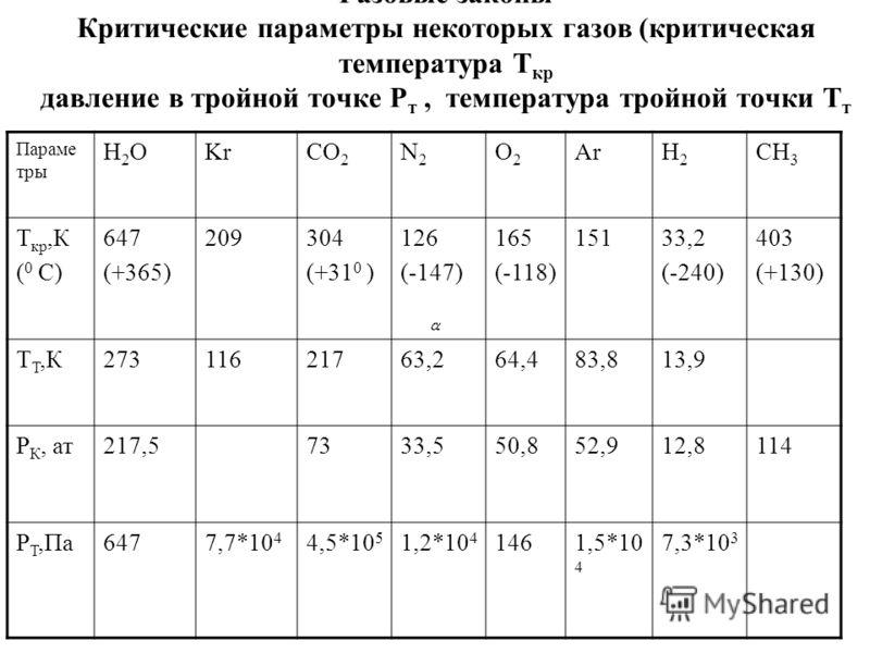 Газовые законы Критические параметры некоторых газов (критическая температура Т кр давление в тройной точке Р т, температура тройной точки Т т Параме тры Н2ОН2ОKrCO 2 N2N2 O2O2 ArН2Н2 CН3CН3 Т кр,К ( 0 C) 647 (+365) 209304 (+31 0 ) 126 (-147) 165 (-1
