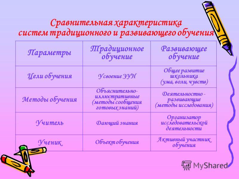 Организация исследовательской деятельности при обучении математике в основной и старшей школе