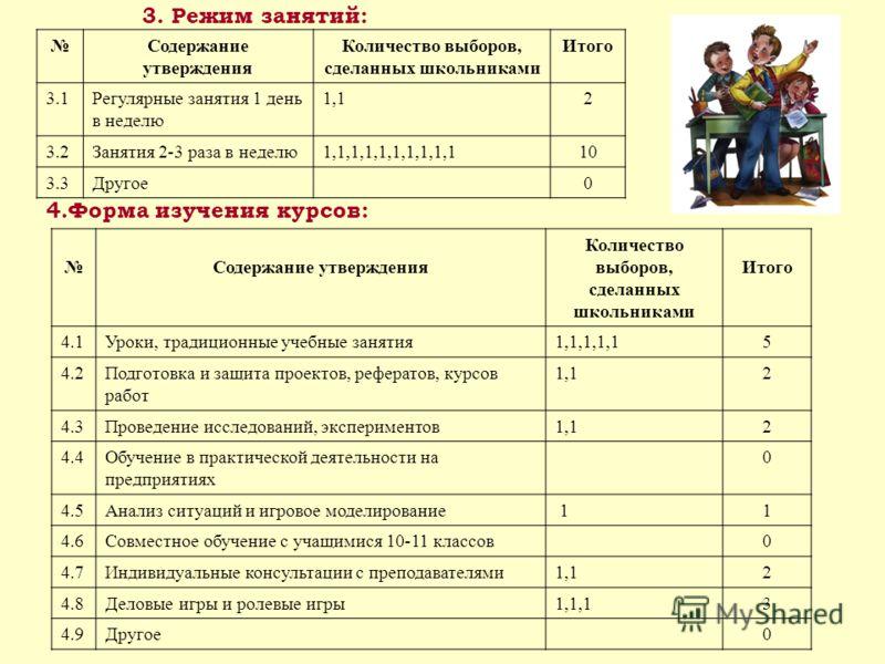 3. Режим занятий: Содержание утверждения Количество выборов, сделанных школьниками Итого 3.1Регулярные занятия 1 день в неделю 1,12 3.2Занятия 2-3 раза в неделю1,1,1,1,1,1,1,1,1,110 3.3Другое0 4.Форма изучения курсов: Содержание утверждения Количеств