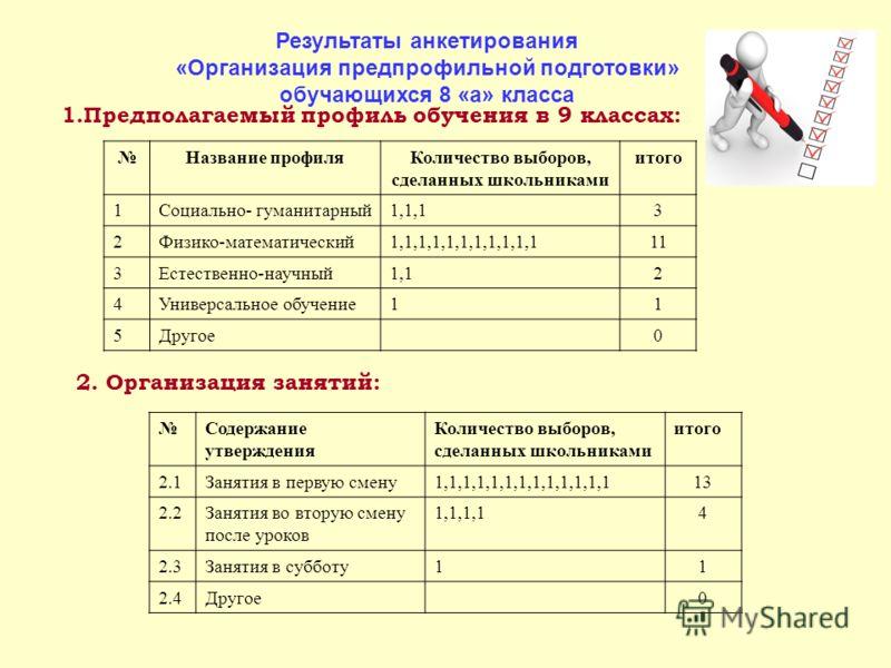 1.Предполагаемый профиль обучения в 9 классах: Название профиляКоличество выборов, сделанных школьниками итого 1Социально- гуманитарный1,1,13 2Физико-математический1,1,1,1,1,1,1,1,1,1,111 3Естественно-научный1,12 4Универсальное обучение11 5Другое0 2.