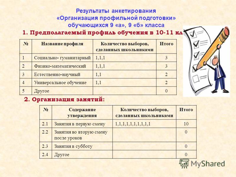 Результаты анкетирования «Организация профильной подготовки» обучающихся 9 «а», 9 «б» класса 1. Предполагаемый профиль обучения в 10-11 классах: Название профиляКоличество выборов, сделанных школьниками Итого 1Социально- гуманитарный1,1,13 2Физико-ма