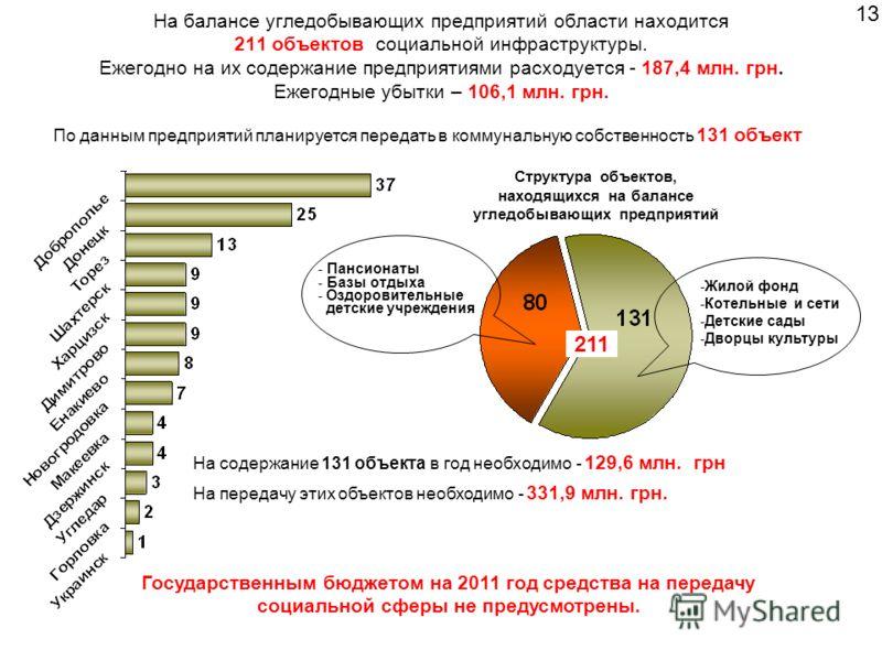 На балансе угледобывающих предприятий области находится 211 объектов социальной инфраструктуры. Ежегодно на их содержание предприятиями расходуется - 187,4 млн. грн. Ежегодные убытки – 106,1 млн. грн. По данным предприятий планируется передать в комм