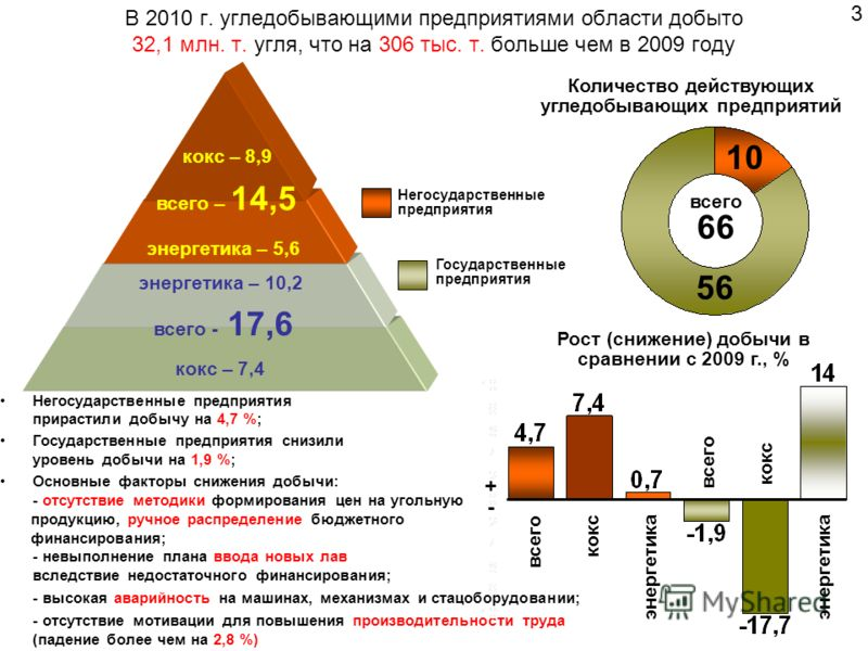 В 2010 г. угледобывающими предприятиями области добыто 32,1 млн. т. угля, что на 306 тыс. т. больше чем в 2009 году Рост (снижение) добычи в сравнении с 2009 г., % всего - 17,6 всего – 14,5 кокс – 7,4 энергетика – 10,2 энергетика – 5,6 кокс – 8,9 Нег