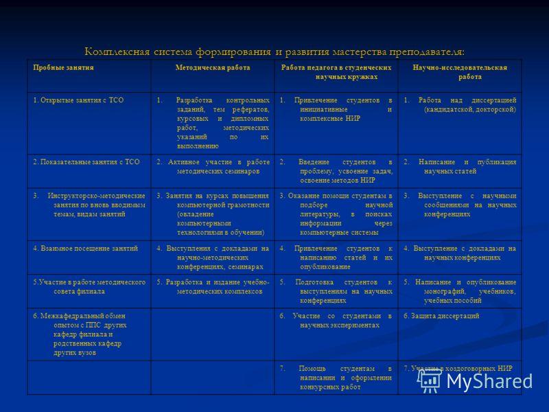 Комплексная система формирования и развития мастерства преподавателя: Пробные занятияМетодическая работаРабота педагога в студенческих научных кружках Научно-исследовательская работа 1. Открытые занятия с ТСО1. Разработка контрольных заданий, тем реф