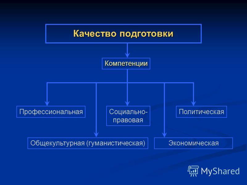 Качество подготовки ПрофессиональнаяСоциально- правовая Политическая Общекультурная (гуманистическая)Экономическая Компетенции