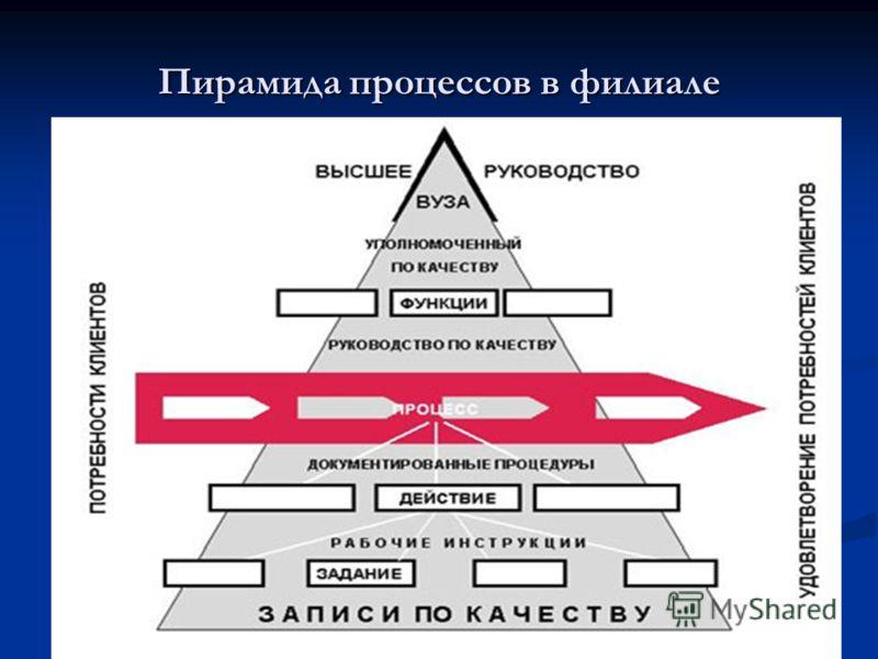 Пирамида процессов в филиале