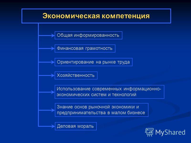 Экономическая компетенция Общая информированность Финансовая грамотность Ориентирование на рынке труда Хозяйственность Использование современных информационно- экономических систем и технологий Знание основ рыночной экономики и предпринимательства в