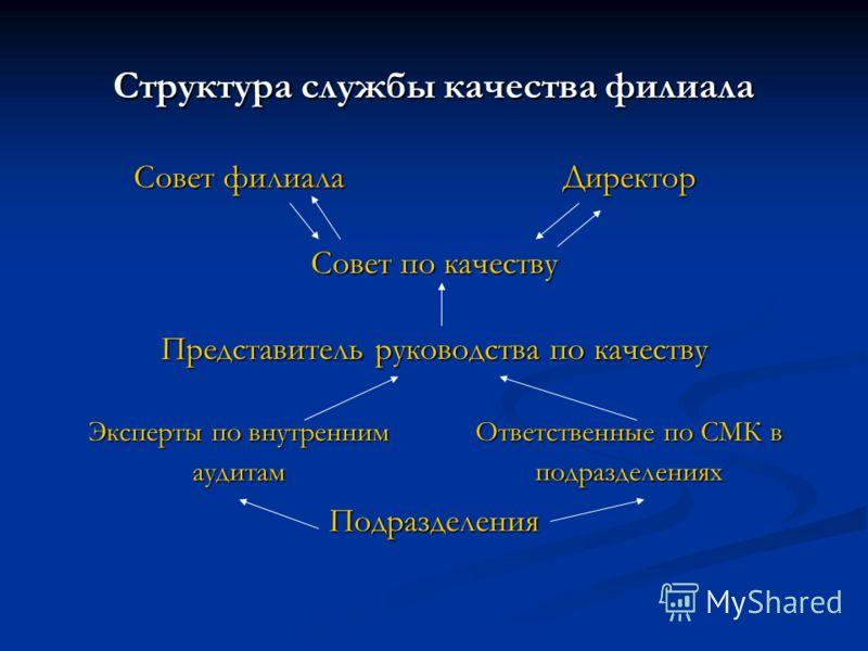 Структура службы качества филиала Совет филиала Директор Совет по качеству Представитель руководства по качеству Эксперты по внутренним аудитам Ответственные по СМК в подразделениях Подразделения