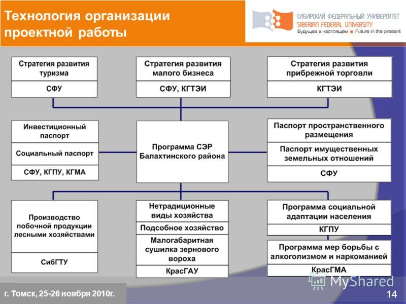 5 марта 2009 14 Красноярск, 28 февраля 2009 14 Технология организации проектной работы г. Томск, 25-26 ноября 2010г.