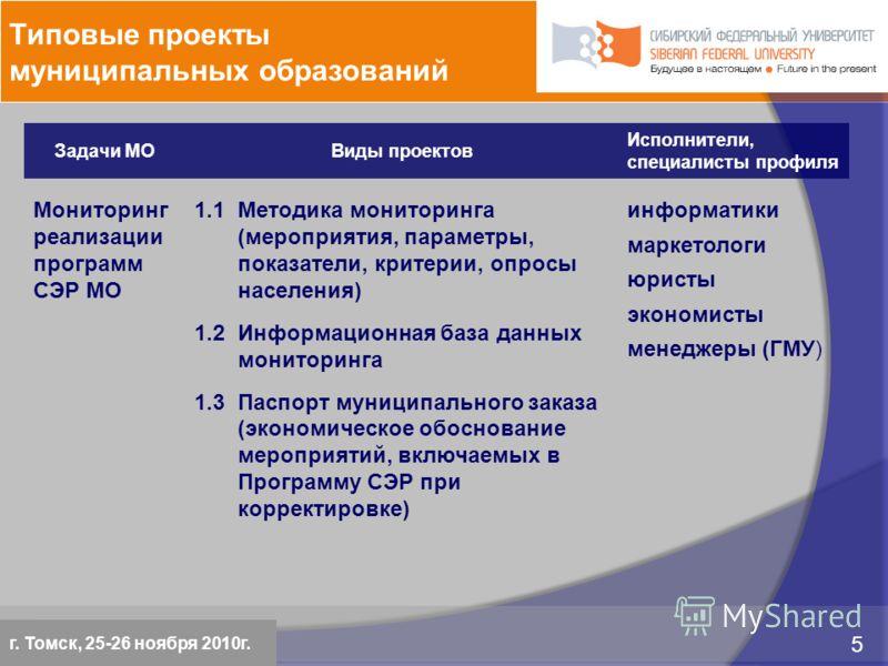 5 марта 2009 5 Красноярск, 28 февраля 2009 5 Задачи МОВиды проектов Исполнители, специалисты профиля Мониторинг реализации программ СЭР МО 1.1 Методика мониторинга (мероприятия, параметры, показатели, критерии, опросы населения) 1.2 Информационная ба