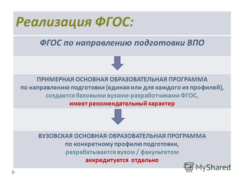 Схема реализации ФГОС-3: Реализация ФГОС : ФГОС по направлению подготовки ВПО ПРИМЕРНАЯ ОСНОВНАЯ ОБРАЗОВАТЕЛЬНАЯ ПРОГРАММА по направлению подготовки ( единая или для каждого из профилей ), создается базовыми вузами - разработчиками ФГОС, имеет рекоме