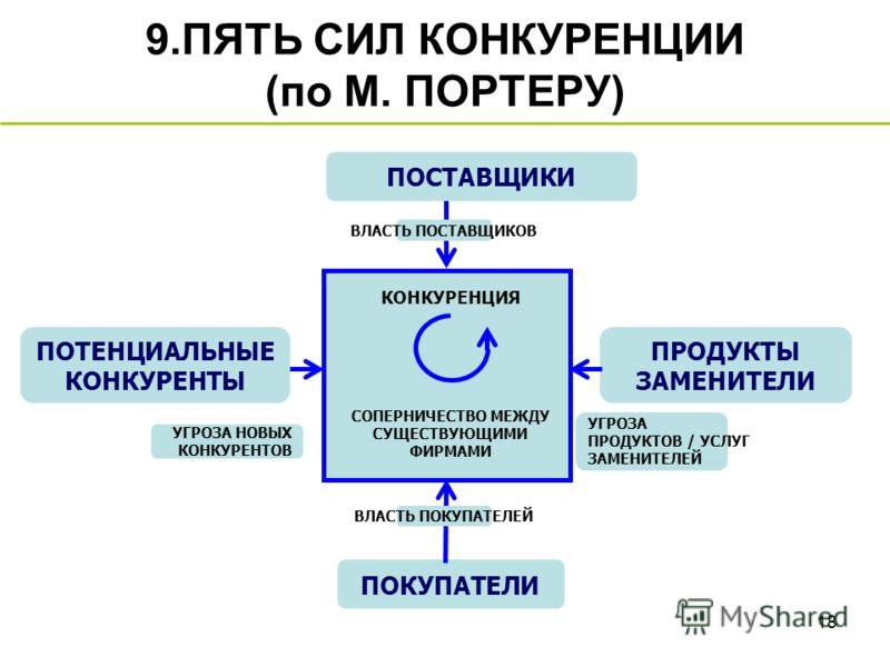 ПЯТЬ СИЛ КОНКУРЕНЦИИ (по М.