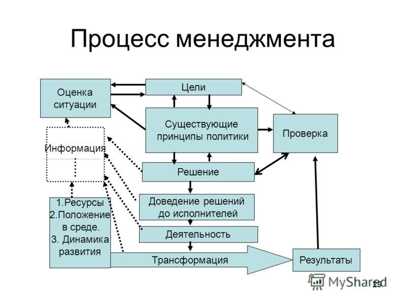 29 Процесс менеджмента Цели Оценка ситуации Информация 1.Ресурсы 2.Положение в среде. 3. Динамика развития Существующие принципы политики Решение Доведение решений до исполнителей Деятельность Трансформация Проверка Результаты