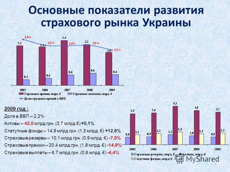Основные показатели развития страхового рынка Украины 2009 год : Доля в ВВП – 2,2% Активы – 42,0 млрд.грн. (3,7 млрд.) +0,1% Статутные фонды – 14,9 млрд.грн. (1,3 млрд. ) +12,6% Страховые резервы – 10,1 млрд.грн. (0,9 млрд. ) -7,0% Страховые премии –