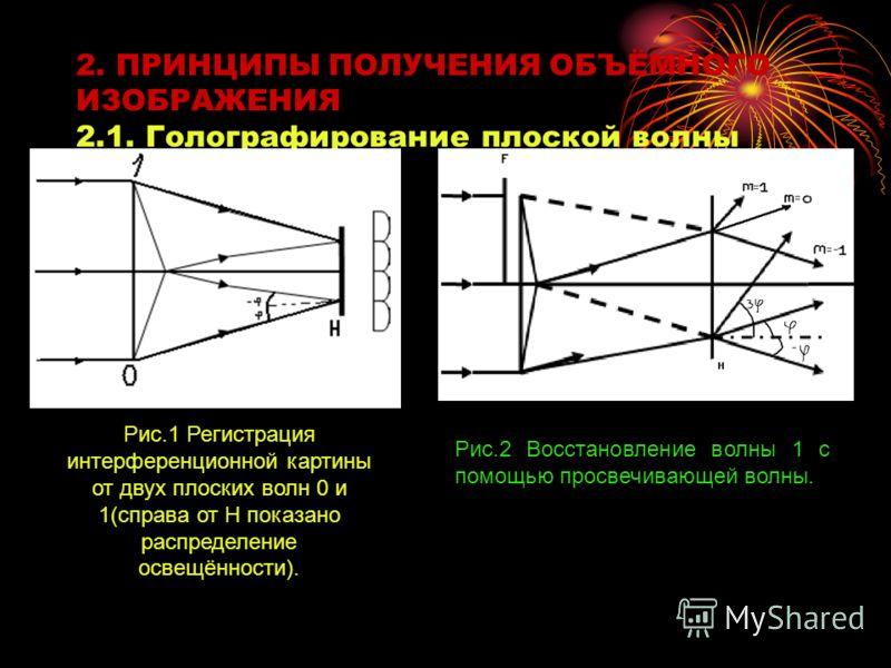 2. ПРИНЦИПЫ ПОЛУЧЕНИЯ ОБЪЁМНОГО ИЗОБРАЖЕНИЯ 2.1. Голографирование плоской волны Рис.1 Регистрация интерференционной картины от двух плоских волн 0 и 1(справа от H показано распределение освещённости). Рис.2 Восстановление волны 1 с помощью просвечива
