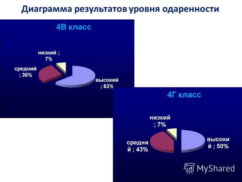 Диаграмма результатов уровня одаренности