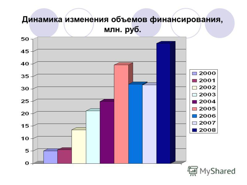 Динамика изменения объемов финансирования, млн. руб.