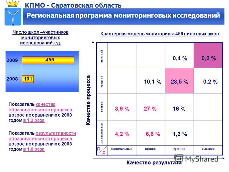 КПМО - Саратовская область Региональная программа мониторинговых исследований Число школ –участников мониторинговых исследований, ед. минимальныйнизкийсреднийвысокий минимальный низкий средний высокий п р 4,2 % 3,9 %27 %16 % 0,2 %10,1 % Качество резу