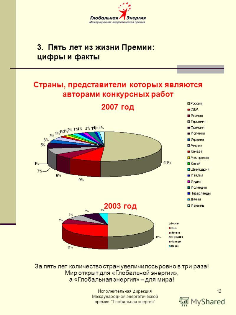 Исполнительная дирекция Международной энергетической премии