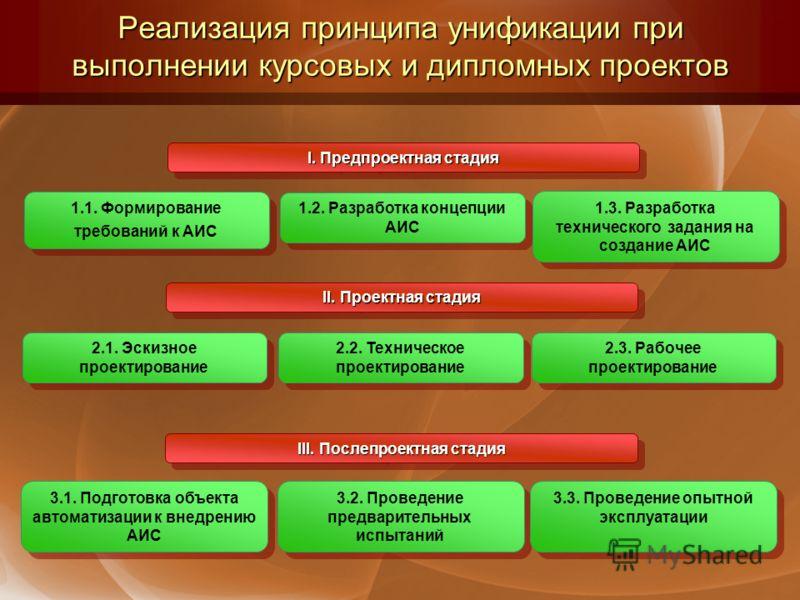 Реализация принципа унификации при выполнении курсовых и дипломных проектов 1.1. Формирование требований к АИС I. Предпроектная стадия 1.2. Разработка концепции АИС 1.3. Разработка технического задания на создание АИС 2.1. Эскизное проектирование II.
