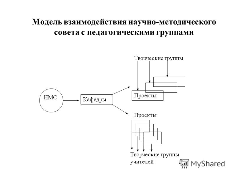 Модель взаимодействия научно-методического совета с педагогическими группами НМС Кафедры Проекты Творческие группы Проекты Творческие группы учителей