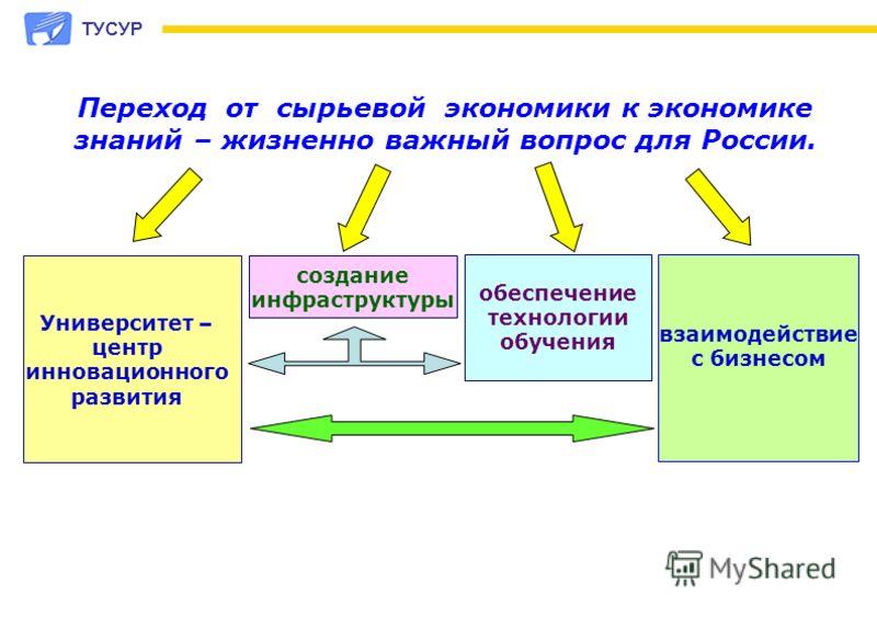 Переход от сырьевой экономики к экономике знаний – жизненно важный вопрос для России. Университет – центр инновационного развития создание инфраструктуры обеспечение технологии обучения взаимодействие с бизнесом ТУСУР