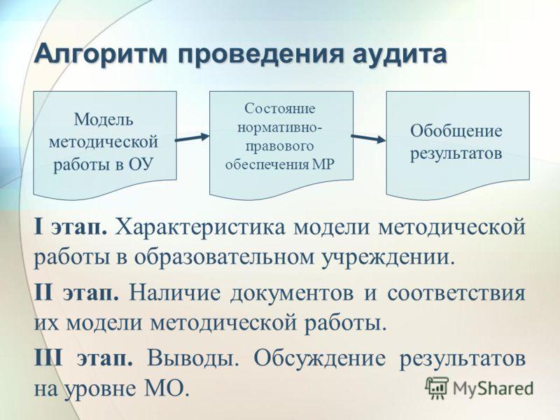 Алгоритм проведения аудита I этап. Характеристика модели методической работы в образовательном учреждении. II этап. Наличие документов и соответствия их модели методической работы. III этап. Выводы. Обсуждение результатов на уровне МО. Модель методич