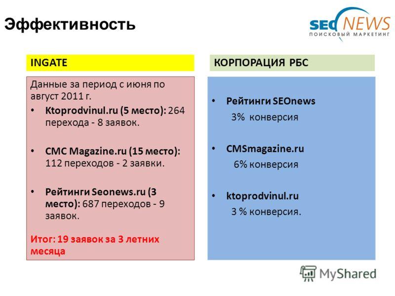 Эффективность INGATE Данные за период с июня по август 2011 г. Ktoprodvinul.ru (5 место): 264 перехода - 8 заявок. CMC Magazine.ru (15 место): 112 переходов - 2 заявки. Рейтинги Seonews.ru (3 место): 687 переходов - 9 заявок. Итог: 19 заявок за 3 лет