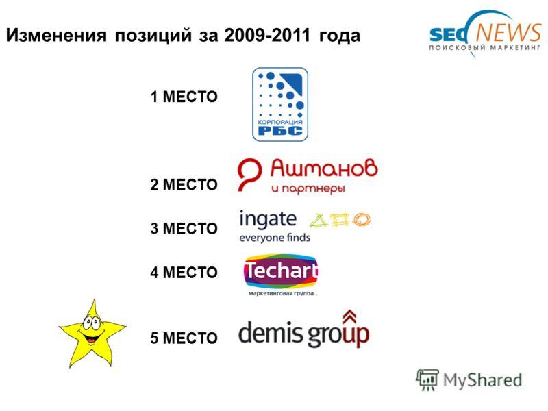 Изменения позиций за 2009-2011 года 1 МЕСТО 2 МЕСТО 3 МЕСТО 4 МЕСТО 5 МЕСТО